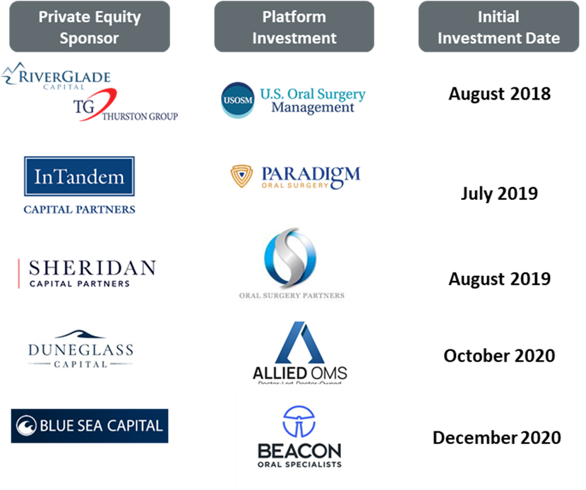 Private Equity Sponsors, Platform Investments, and Initial Investment Date